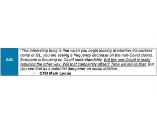 AIG: 'Everyone is focused on Covid understandably. But the non-Covid is really reducing the other way'