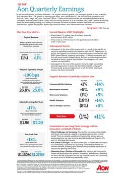 Aon Quarterly Earnings Q2 2021