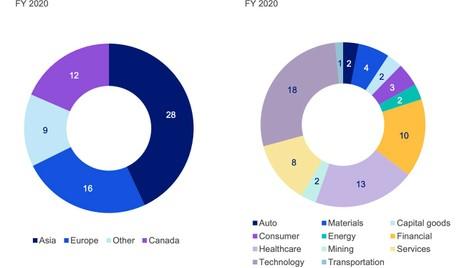 US Securities Class Actions Bulletin - FY 2020
