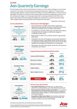 Aon Reports Third Quarter 2020 Results [Infographic]