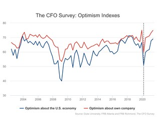 This is what CFOs think about the US economy - World Economic Forum